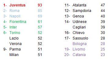 classifica Serie A 35° giornata