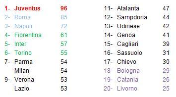 classifica 36° giornata Serie A