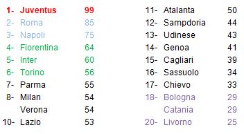 classifica Serie A 37° giornata