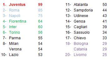 classifica Serie A 37° giornata
