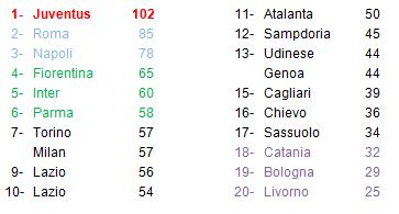 classifica finale Serie A 13-14