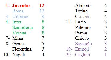 classifica 4° giornata Serie A 14-15