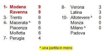classifica 3° SuperLega volley 14-15