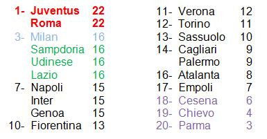 classifica 9° giornata Serie A 14-15