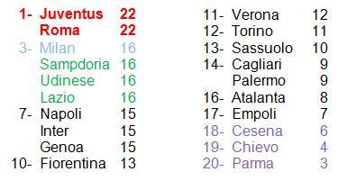classifica 9° giornata Serie A 14-15