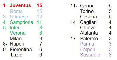 classifica Serie A 5° giornata 14-15