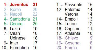Classifica 12° Serie A 14-15