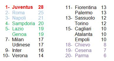 classifica 11° giornata Serie A 14-15