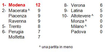 classifica 4° SuperLega 14-15