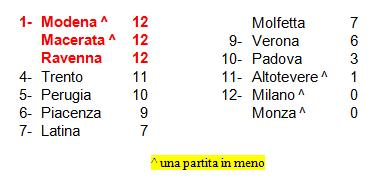 classifica 5° SuperLega volley 14-15