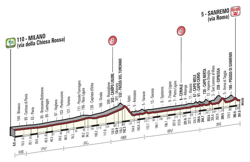 percorso Milano-Sanremo 2016