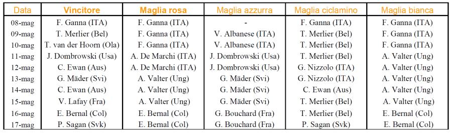 tabella 1 Giro d'Italia 2021
