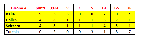 Girone A finale