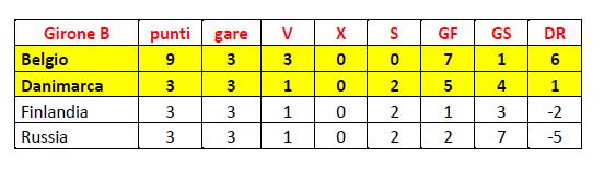 Girone B finale