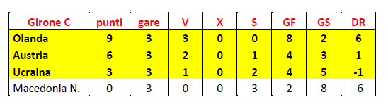Girone C finale