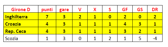 Girone D finale