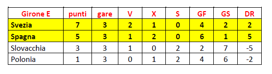 Girone E finale