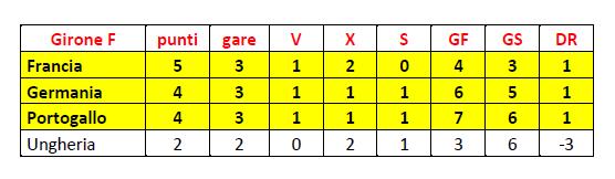 Girone F finale