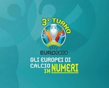 Gli Europei di Calcio in numeri: il punto dopo la fase a gironi