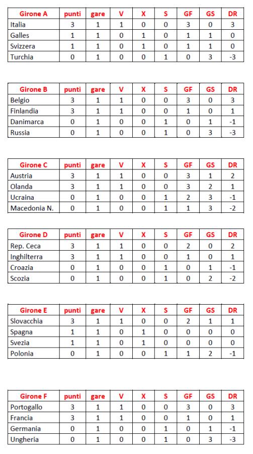 classifiche 1° turno Europei Calcio 2021