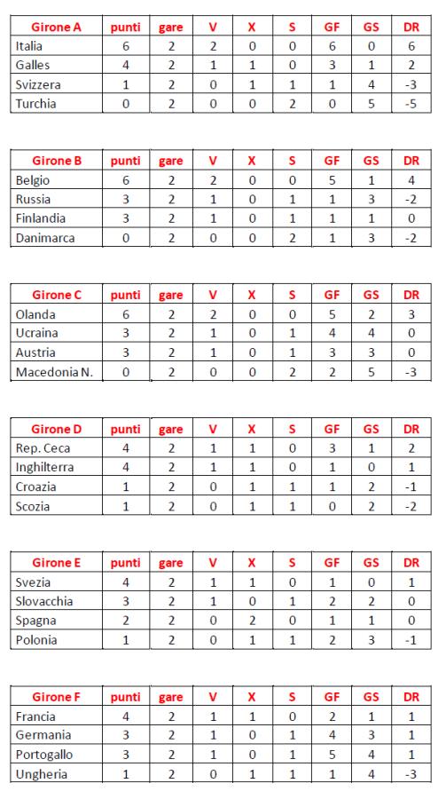 foto classifiche 2° turno Europei Calcio