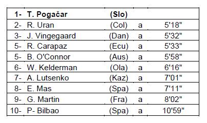 classifica Tour de France 2021, SportApp 2